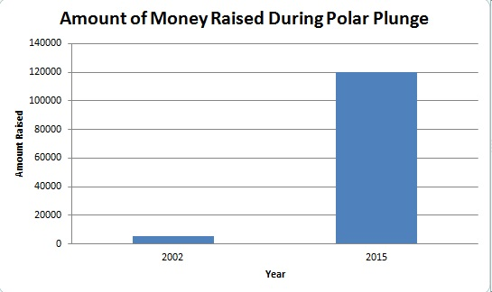 Increase of Funds Raised from the Polar Plunge